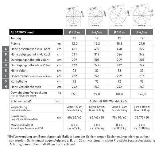 Albatros_4m_rund_Daten
